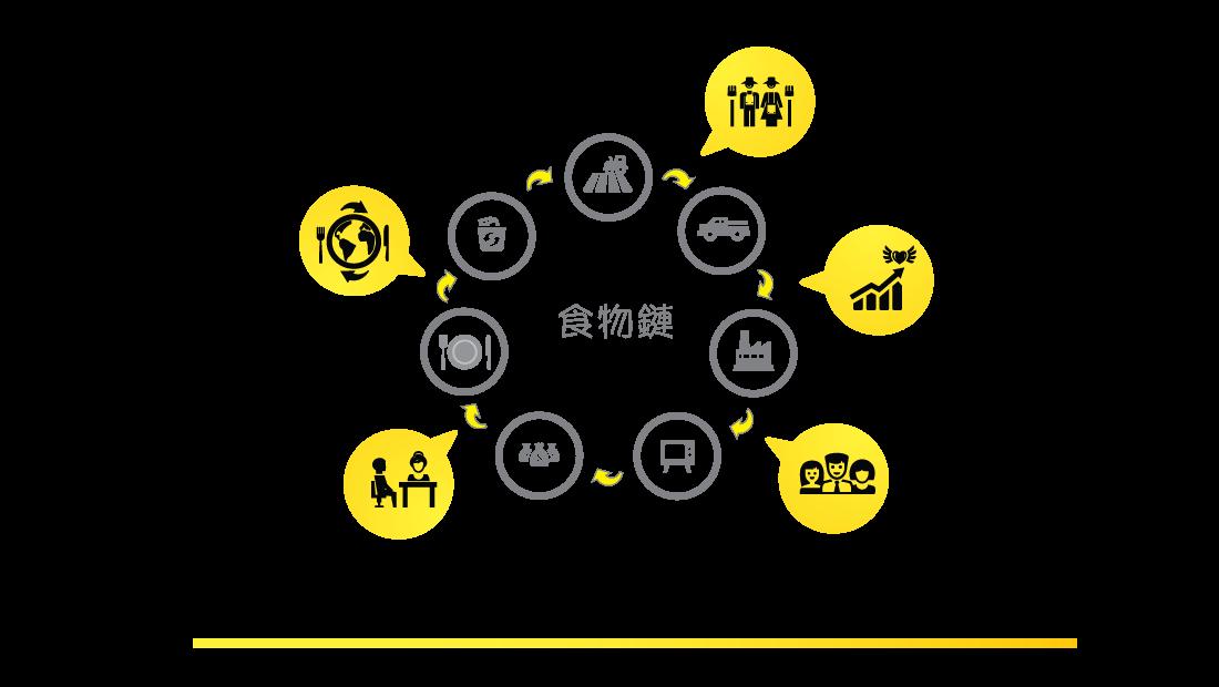 芒果社企透過五個策略方針來協助健全永續食物鏈